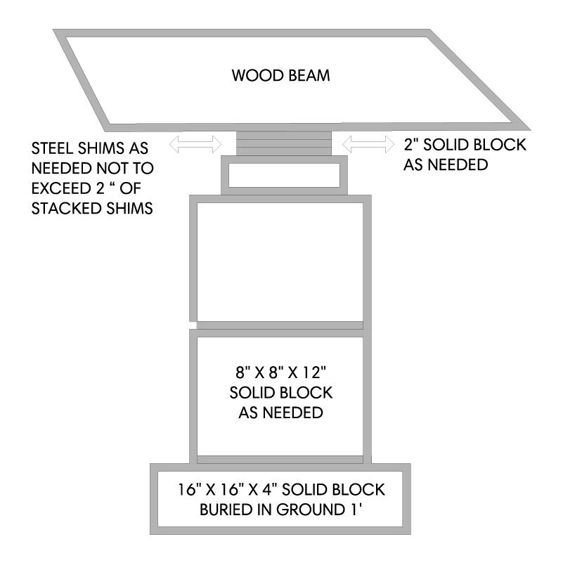 Block & Base